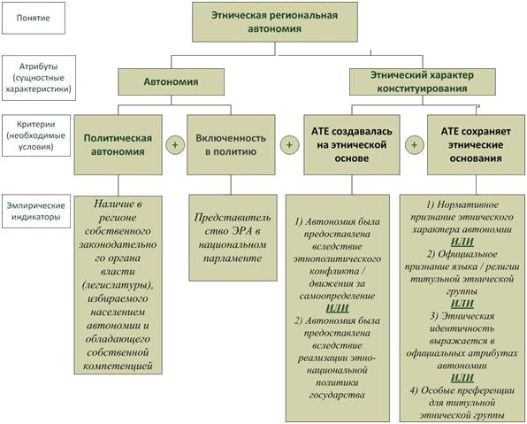Рисунок 1. Структура концепта этническая региональная автономия