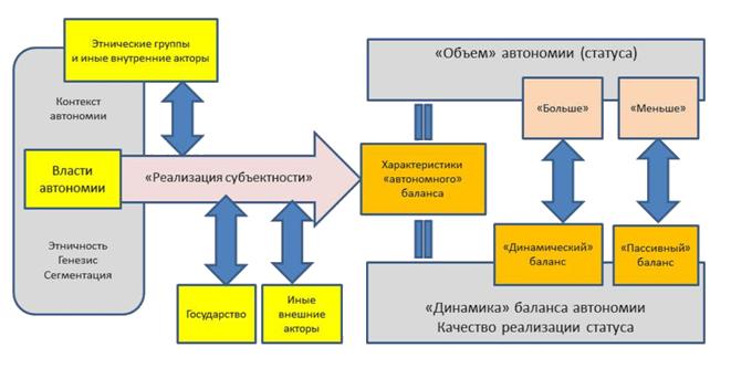 Рисунок 2. Концептуально-теоретическая схема